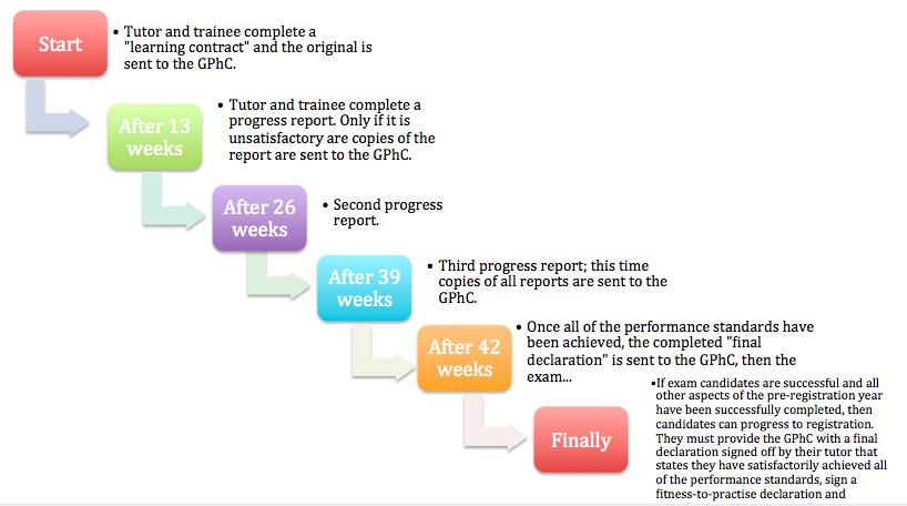 GPhC Registration Assessment